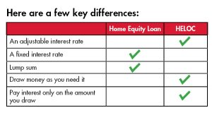 Differences between Home Equity and Heloc Loans